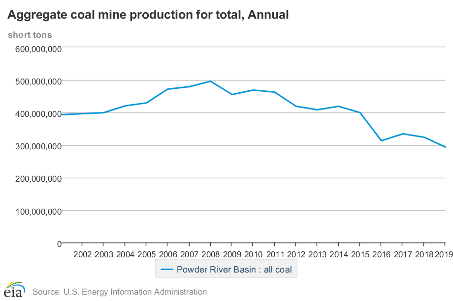 Caption: Aggregate coal mine production within the Powder River Basin.