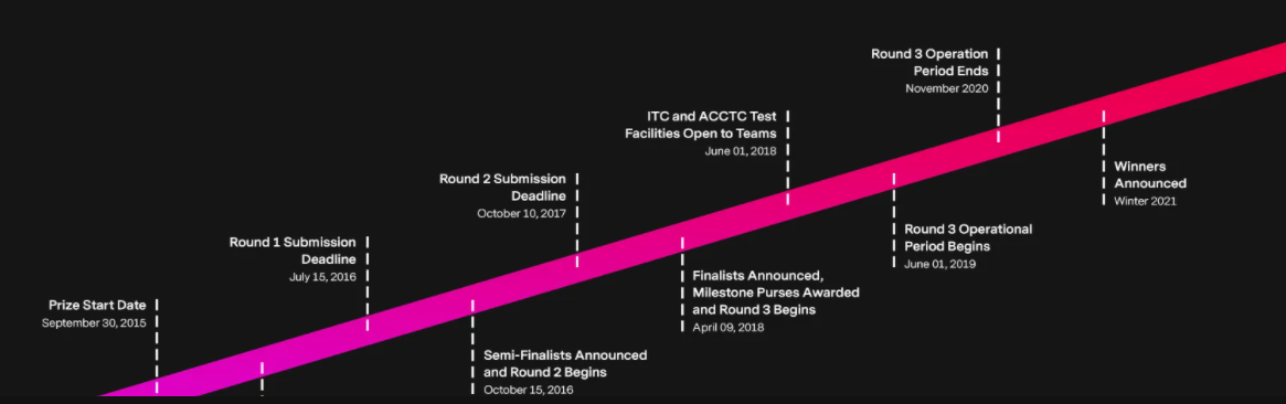 Updated Carbon XPRIZE schedule